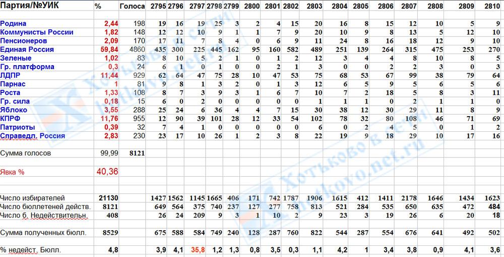 Итоги выборов 2016 в Государственную Думу по Хотькову.