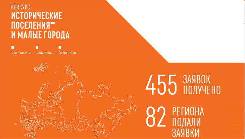 Конкурс малые города России